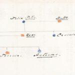 Fragment genealogii Sobańskich; Archivum Secretum Vaticanum